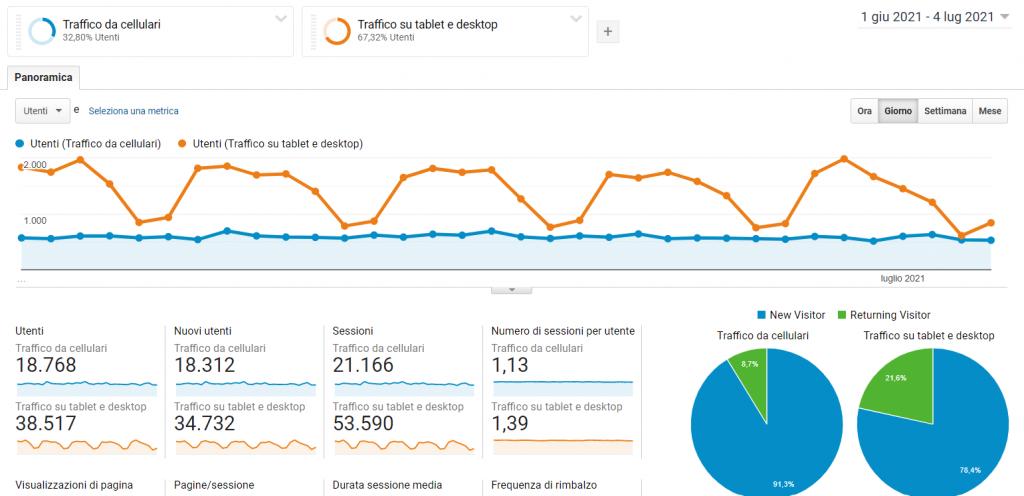 Google Analytics: analisi dei Segmenti di Pubblico.