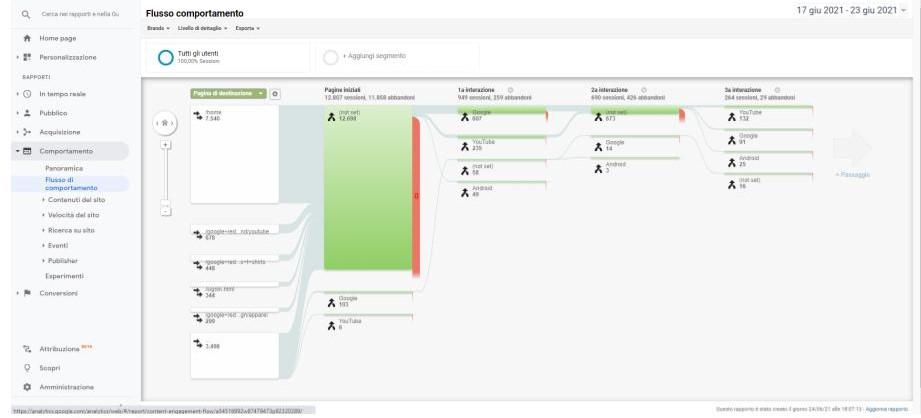 Google Analytics: come visualizzare il Flusso di Comportamento